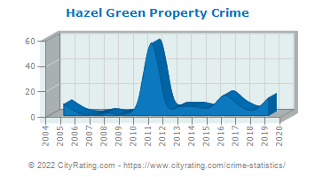 Hazel Green Property Crime