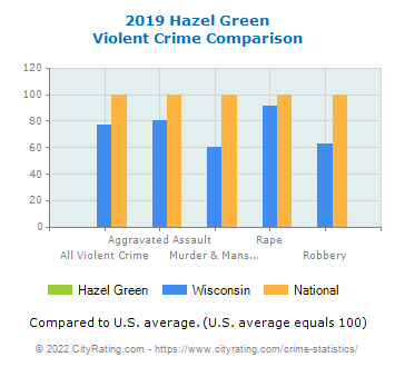 Hazel Green Violent Crime vs. State and National Comparison