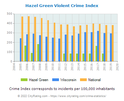 Hazel Green Violent Crime vs. State and National Per Capita