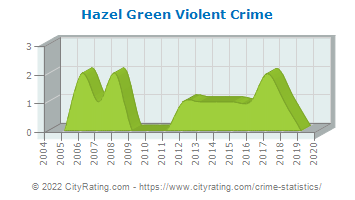 Hazel Green Violent Crime