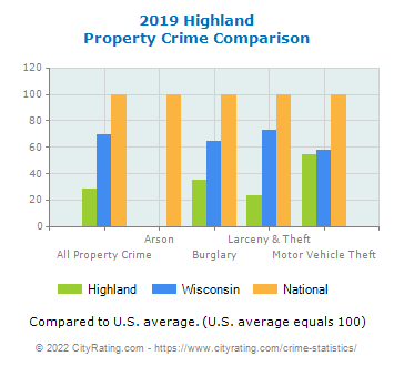 Highland Property Crime vs. State and National Comparison