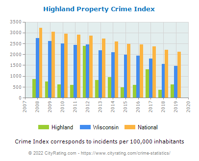 Highland Property Crime vs. State and National Per Capita