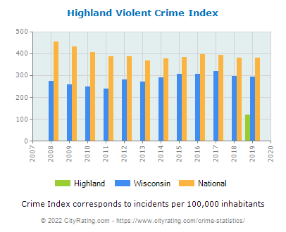 Highland Violent Crime vs. State and National Per Capita
