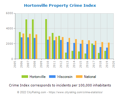 Hortonville Property Crime vs. State and National Per Capita