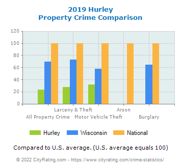 Hurley Property Crime vs. State and National Comparison