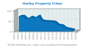 Hurley Property Crime