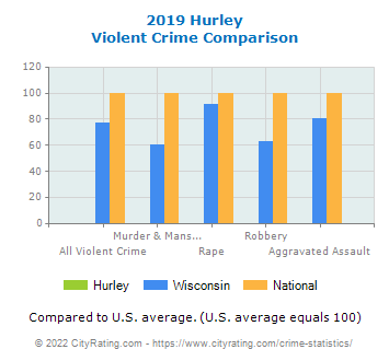 Hurley Violent Crime vs. State and National Comparison