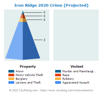Iron Ridge Crime 2020