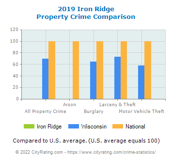 Iron Ridge Property Crime vs. State and National Comparison
