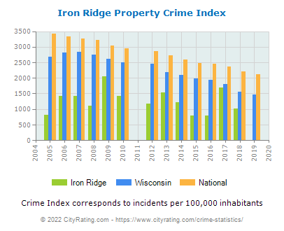 Iron Ridge Property Crime vs. State and National Per Capita