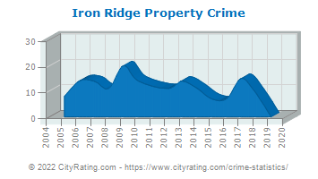 Iron Ridge Property Crime