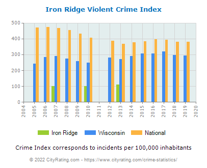 Iron Ridge Violent Crime vs. State and National Per Capita