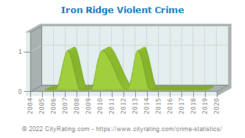 Iron Ridge Violent Crime