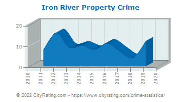 Iron River Property Crime
