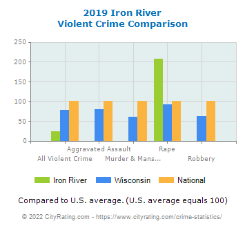 Iron River Violent Crime vs. State and National Comparison