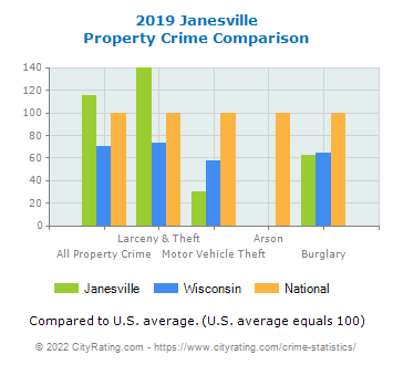 Janesville Property Crime vs. State and National Comparison