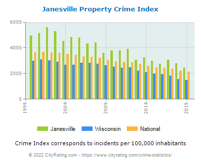 Janesville Property Crime vs. State and National Per Capita