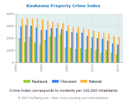 Kaukauna Property Crime vs. State and National Per Capita