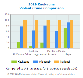 Kaukauna Violent Crime vs. State and National Comparison
