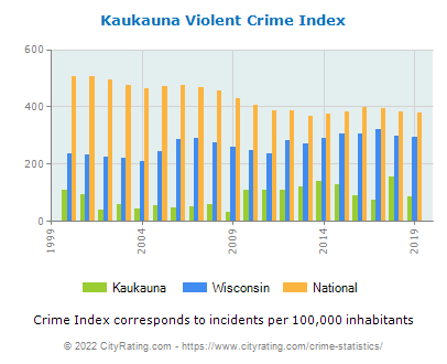 Kaukauna Violent Crime vs. State and National Per Capita