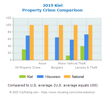 Kiel Property Crime vs. State and National Comparison