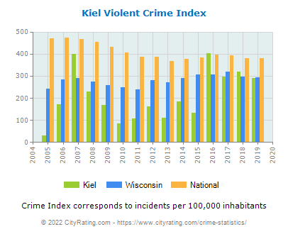Kiel Violent Crime vs. State and National Per Capita