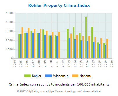 Kohler Property Crime vs. State and National Per Capita