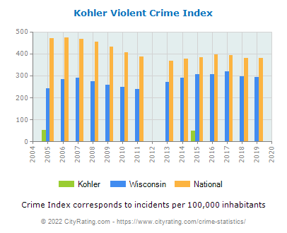Kohler Violent Crime vs. State and National Per Capita