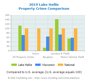 Lake Hallie Property Crime vs. State and National Comparison