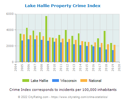 Lake Hallie Property Crime vs. State and National Per Capita