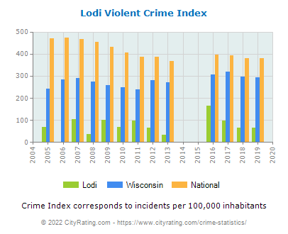 Lodi Violent Crime vs. State and National Per Capita