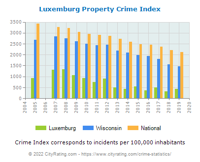 Luxemburg Property Crime vs. State and National Per Capita