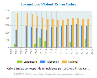 Luxemburg Violent Crime vs. State and National Per Capita