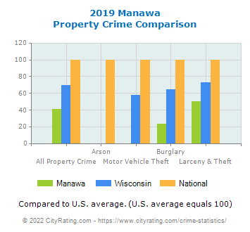 Manawa Property Crime vs. State and National Comparison
