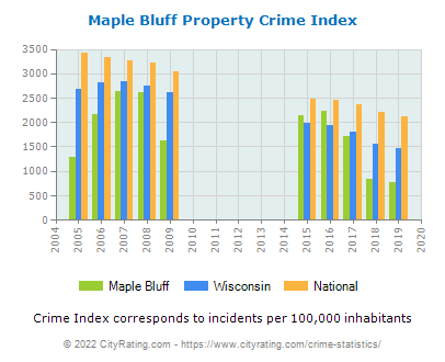 Maple Bluff Property Crime vs. State and National Per Capita