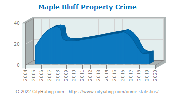 Maple Bluff Property Crime