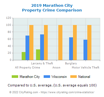 Marathon City Property Crime vs. State and National Comparison