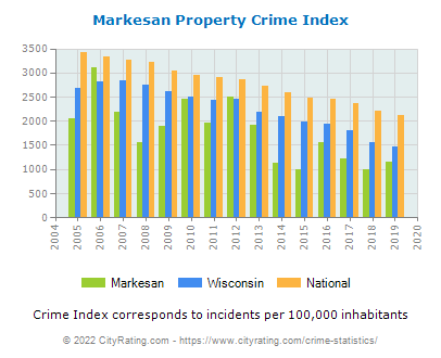 Markesan Property Crime vs. State and National Per Capita