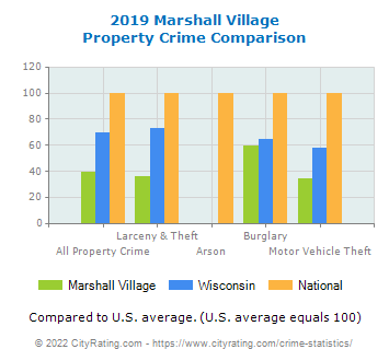 Marshall Village Property Crime vs. State and National Comparison