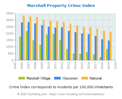 Marshall Village Property Crime vs. State and National Per Capita