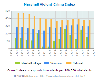Marshall Village Violent Crime vs. State and National Per Capita