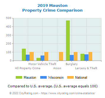Mauston Property Crime vs. State and National Comparison