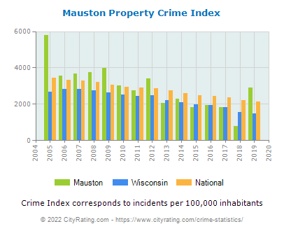 Mauston Property Crime vs. State and National Per Capita