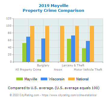 Mayville Property Crime vs. State and National Comparison