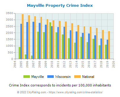 Mayville Property Crime vs. State and National Per Capita