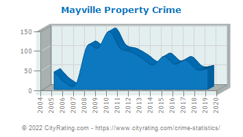 Mayville Property Crime