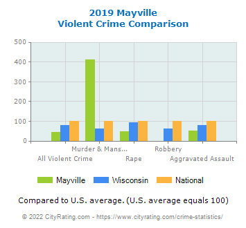 Mayville Violent Crime vs. State and National Comparison