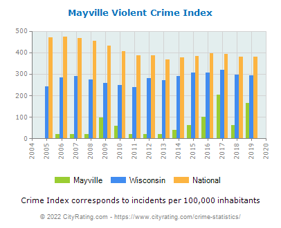 Mayville Violent Crime vs. State and National Per Capita