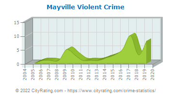 Mayville Violent Crime