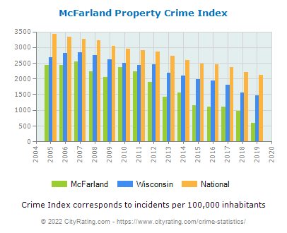 McFarland Property Crime vs. State and National Per Capita
